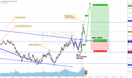 EURGBP: EURGBP in ABCD Pattern