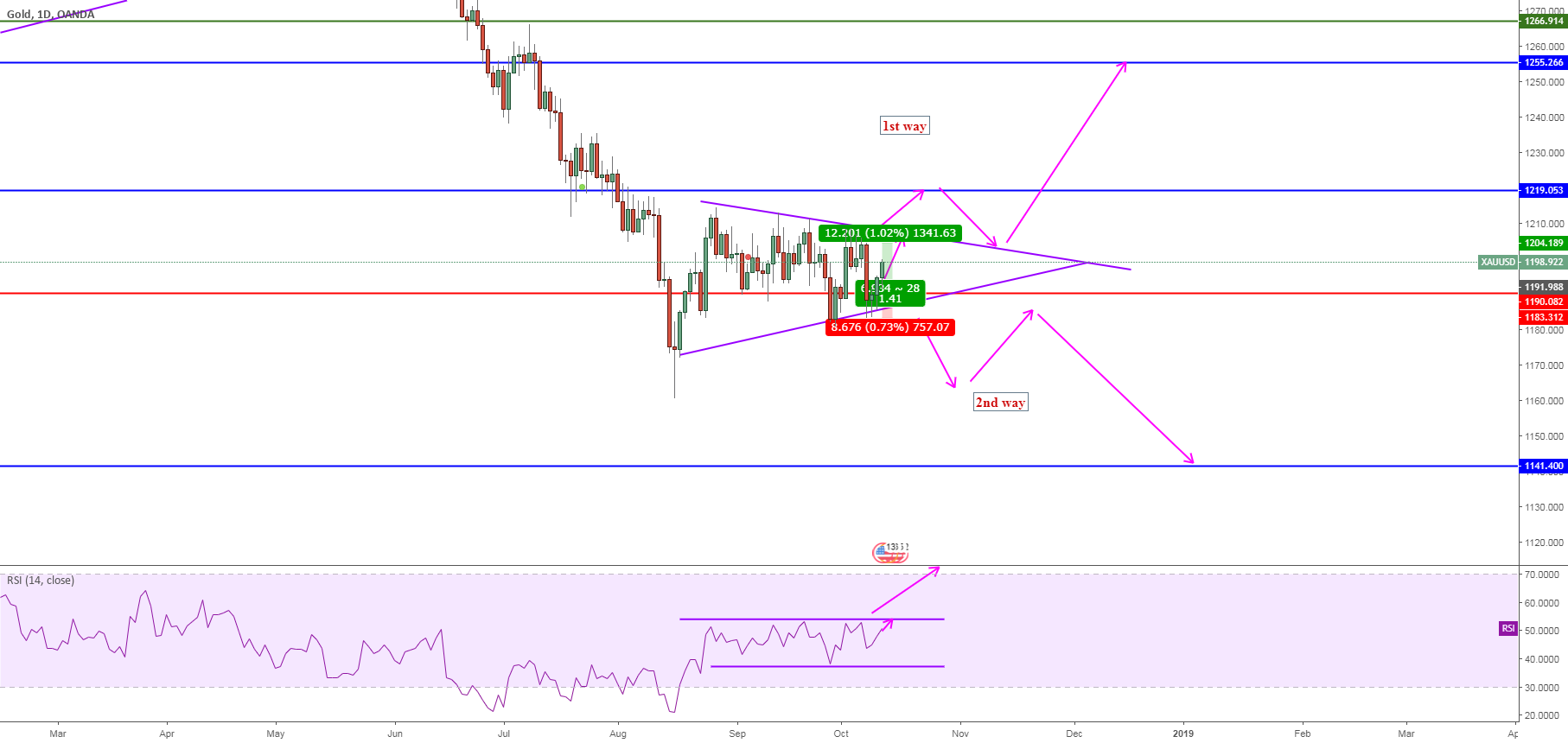 XAUUSD, Triangle&SupportLevel&RSI, 1D
