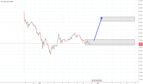 TRXUSD: TRX / USD