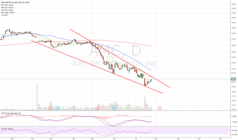 AMC: Falling wedge