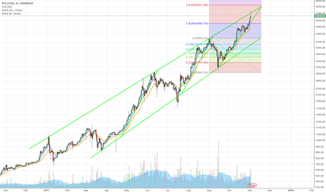 BTCUSD: $Bitcoin - Bitcoin/US Dollar - Long