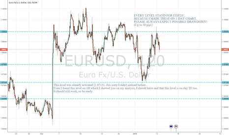 EURUSD: EUR/USD Daily resistance and support lines