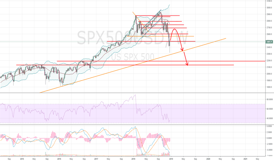 SPX500USD: The bounce for the next waterfall?