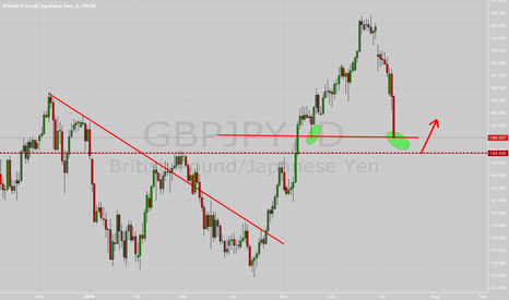 GBPJPY: long after some pips