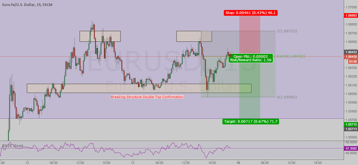 EURUSD Double top and 2618 trade in play