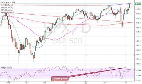SPX: finally a new high, but wait