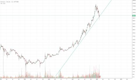 BTCUSD: Bitcoin im log-chart - Korrektur abgeschlossen?