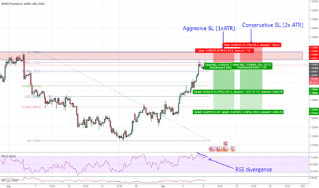 GBPUSD: GBPUSD Structure based COUNTER TREND opportunity.