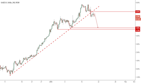 XAUUSD: Gold: Deeper pullback likely