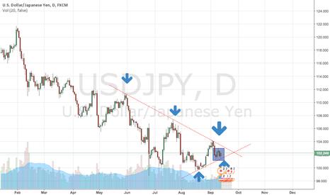 USDJPY: Trade Preview: USDJPY