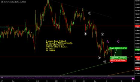 USDCAD: usd cad- very short long;)