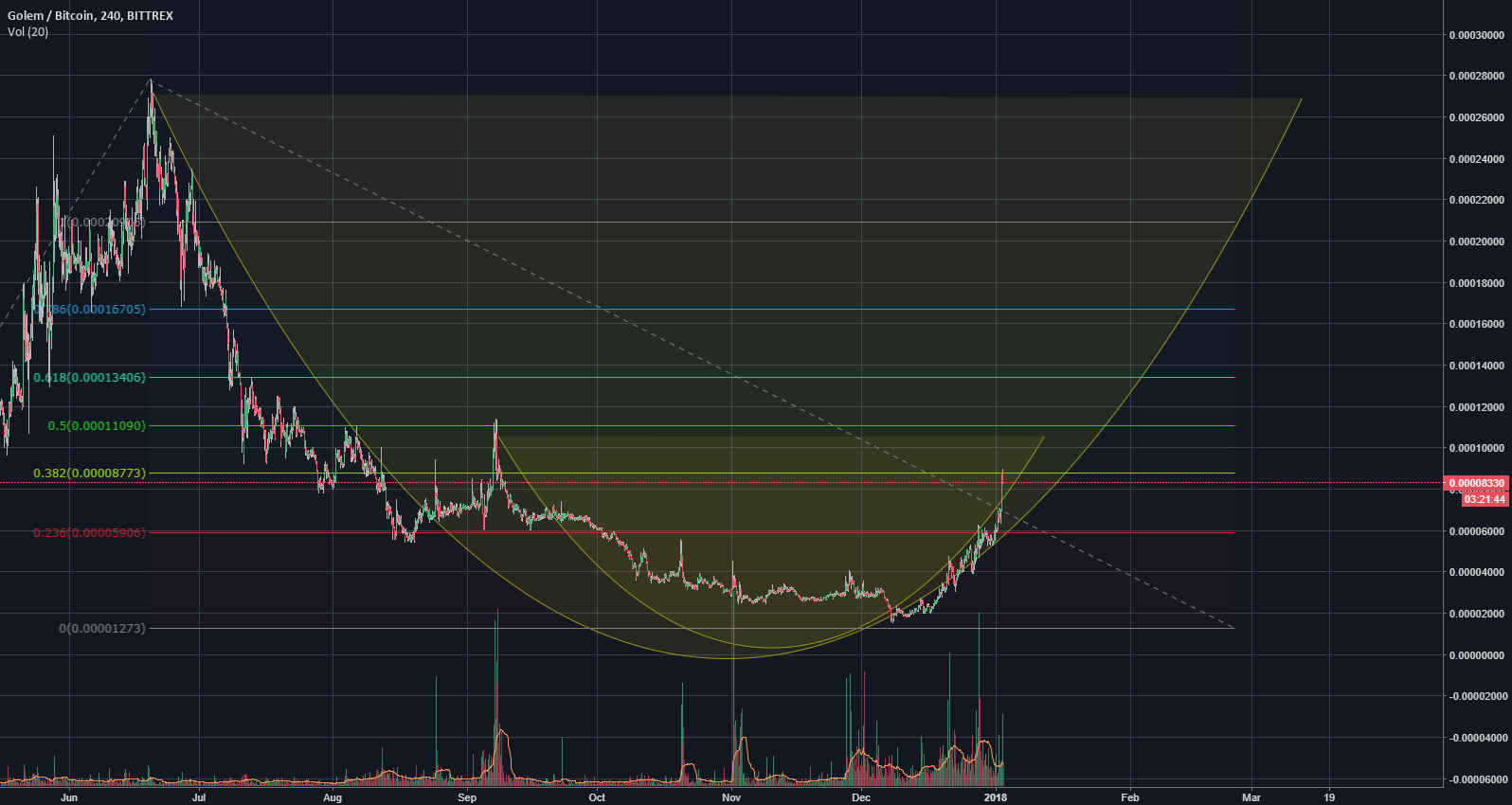 Golem with cup and handle fractals: 26k sats target!