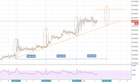 DASHUSD: DASH is about to breakout to 900 level around Dec 7th