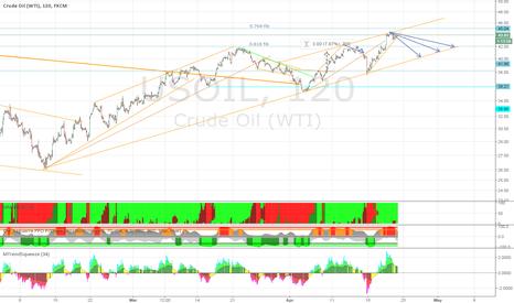 USOIL: USOIL: Revert to trendline underway