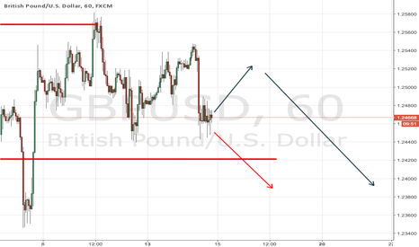GBPUSD: Pound ready for penetration volume level