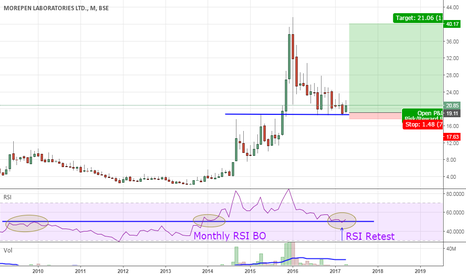 MOREPENLAB: Buy with SL 17.5 for Tgt 40.