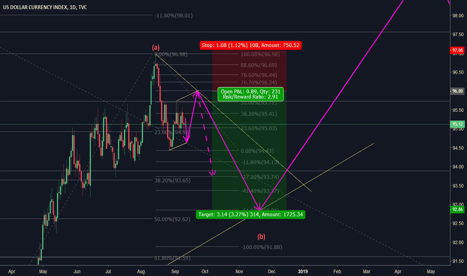 DXY: DXY - SHORT c wave of correction pattern