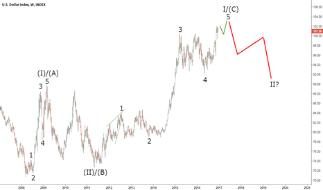 DXY: The USD Index Will Not Rise Forever