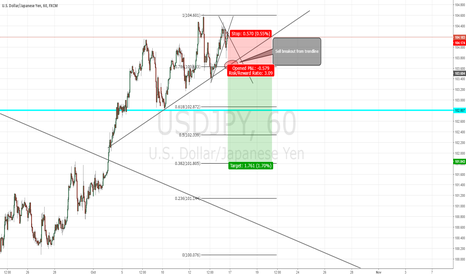 USDJPY: Big USDJPY short potential