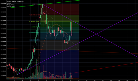 ZCLBTC: Zclassic looking good !