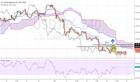 USDJPY: Ichimoku says prepare for a long position