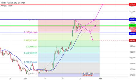 XRPUSD: Прогноз движения цены криптовалюты Ripple