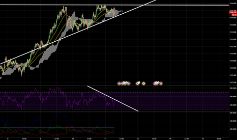USDJPY: RSI Divergence + Acceding Triangle