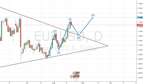 EURUSD: EURUSD WAVE COUNT AND FUNNEL CONFLUENCE