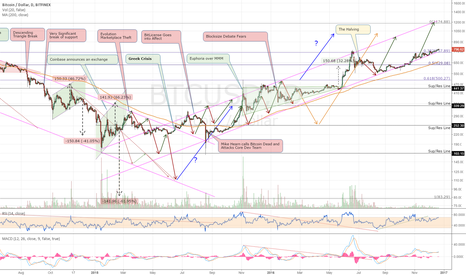 BTCUSD: Is It Time To Hit Top Of Channel