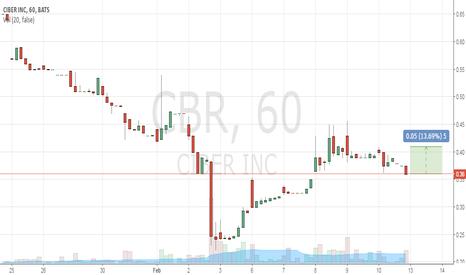 CBR: buy 0.36 TP 0.41 SL 0.30