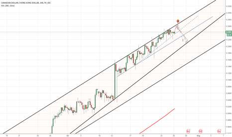 CADHKD: CAD/HKD 4H Chart: Channel Up