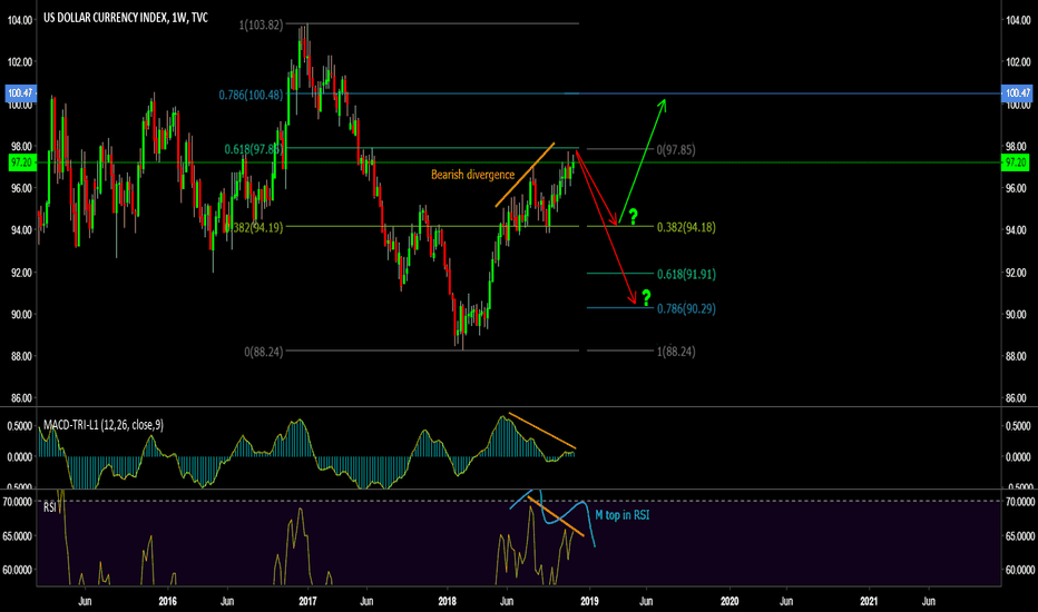 DXY: Who's driving the bus?