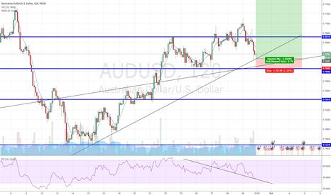 AUDUSD: Aud/Usd long ??