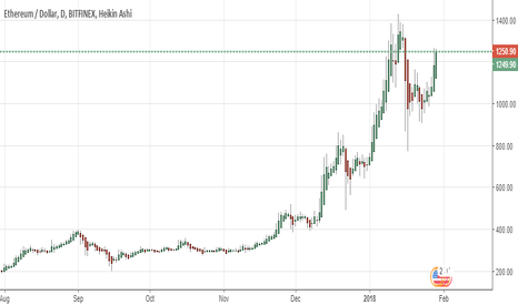 ETHUSD: likely to make new high soon