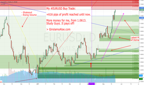 EURUSD: +616 pips reached until now with my Buy Trade in running.