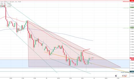 EURUSD: Die Bären tanken Kraft im Dreieck des EUR/USD