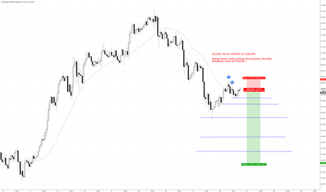 CADJPY: CADJPY RUN for SHORT 100+ pips!!!