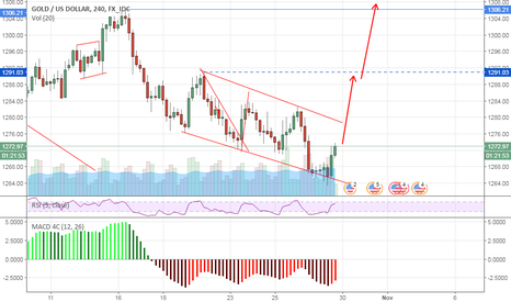 XAUUSD: Gold final up move