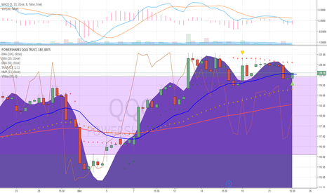 QQQ: Dia and QQQ will rally while Spy IWM Mdy to hit R at Red dots
