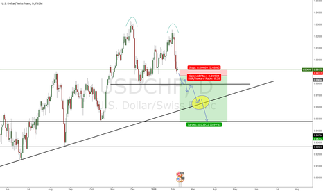 USDCHF: Double Top on USD/CHF