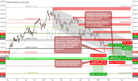 NIFTY: NIFTY overview for near future