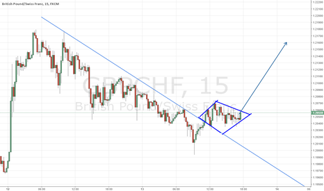 GBPCHF: Shine bright like a diamond