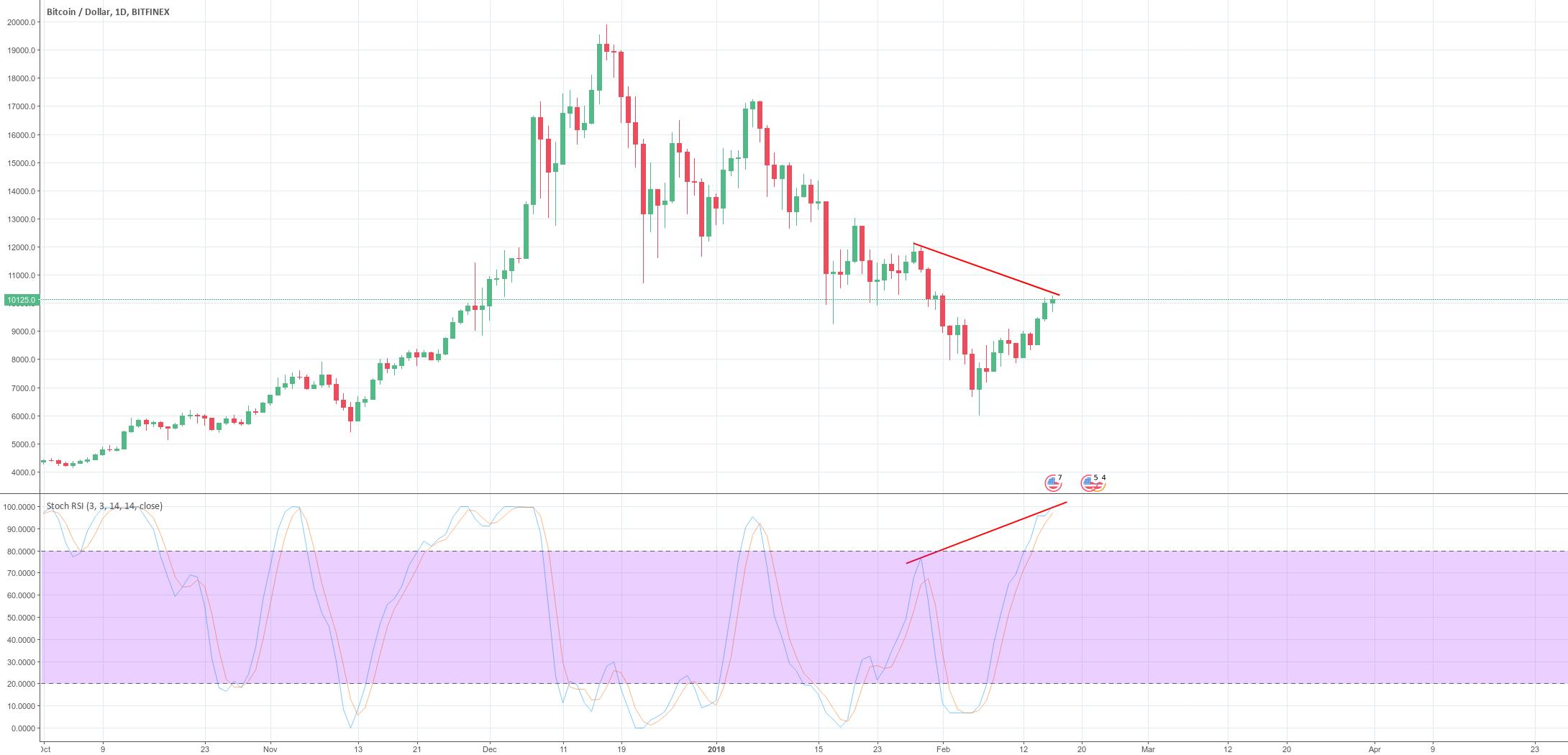 Hidden Bearish Divergence on Daily Bitcoin Chart