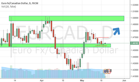 EURCAD: Fakey at support #Priceaction