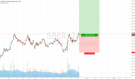 SBER: Покупка Сбербанка
