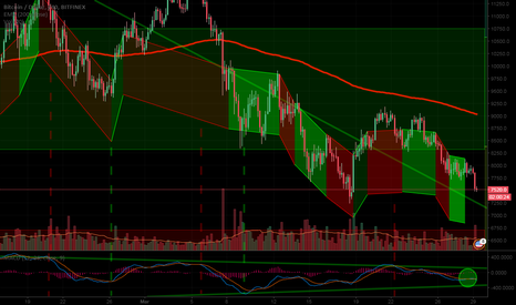 BTCUSD: Bitcoin - Analysed From Future's Traders View