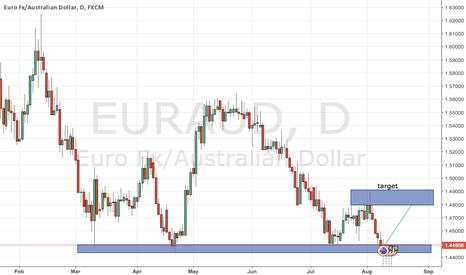 EURAUD: Eur Aud: No Risk No Fun