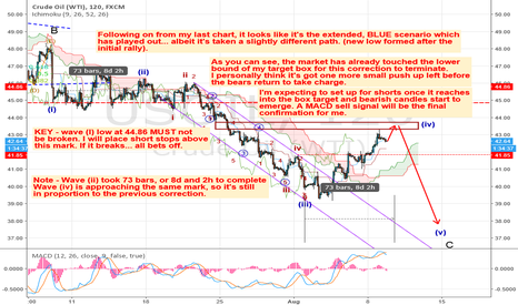 USOIL: Oil reversal around the corner?