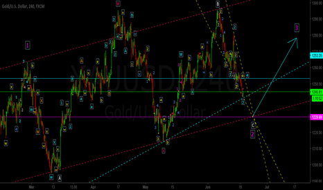 XAUUSD: More to the Downside (Short Term)