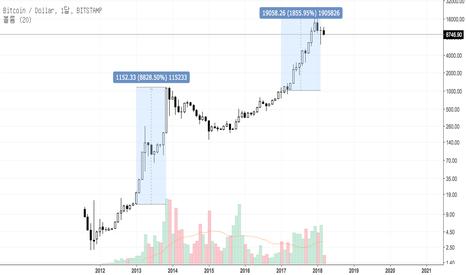 BTCUSD: Bitcoin 월봉 사이클에 대한 이야기